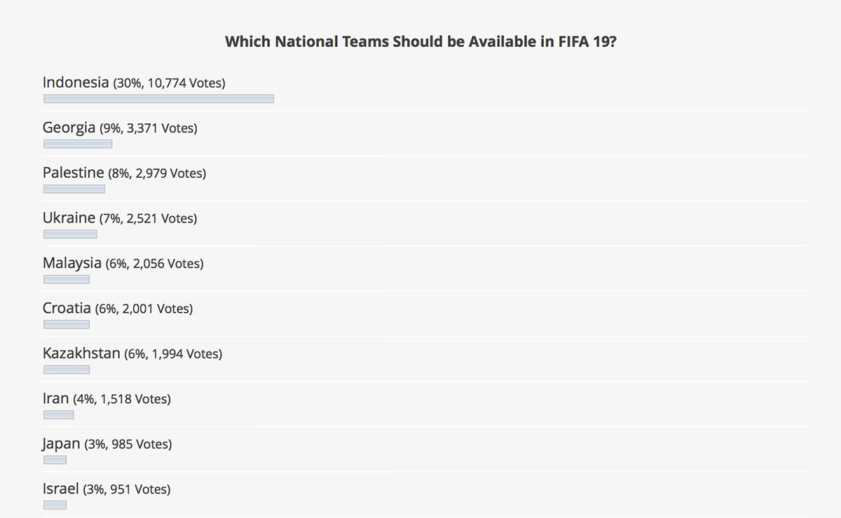 FIFA 19 National Teams Poll