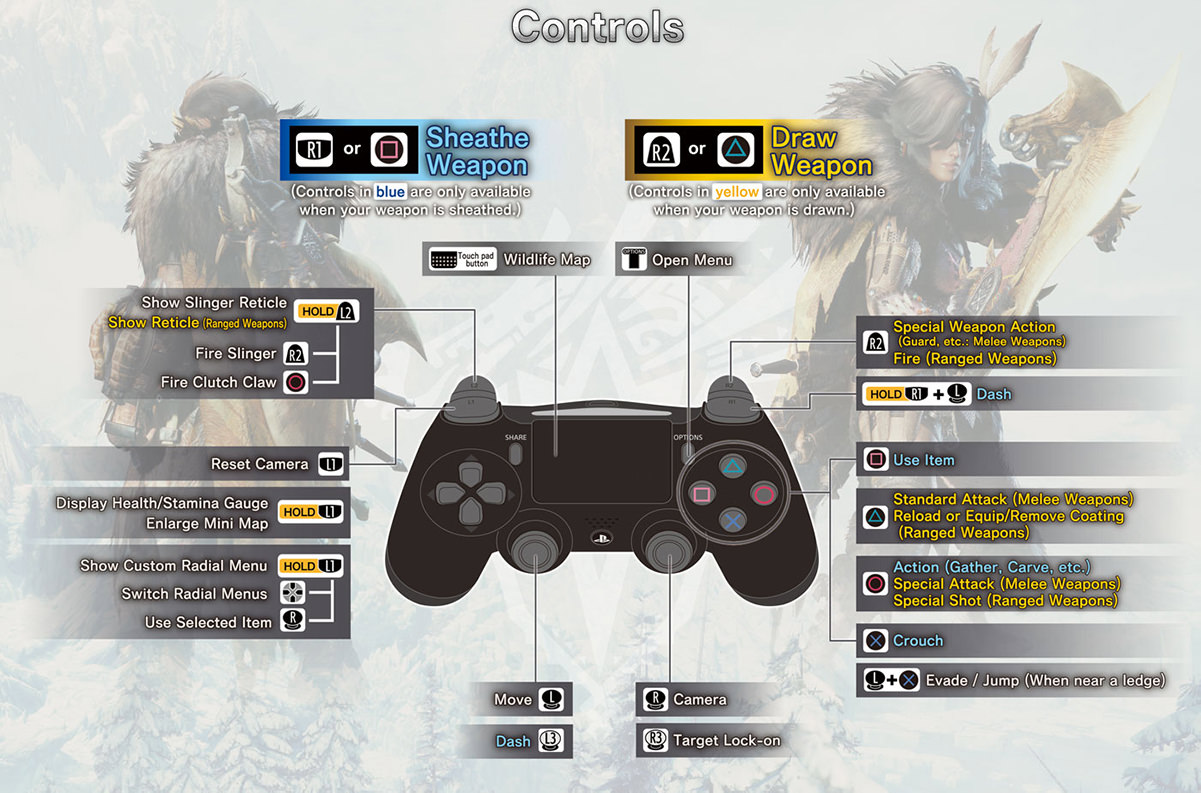 Monster Hunter World Iceborne Controls PS4